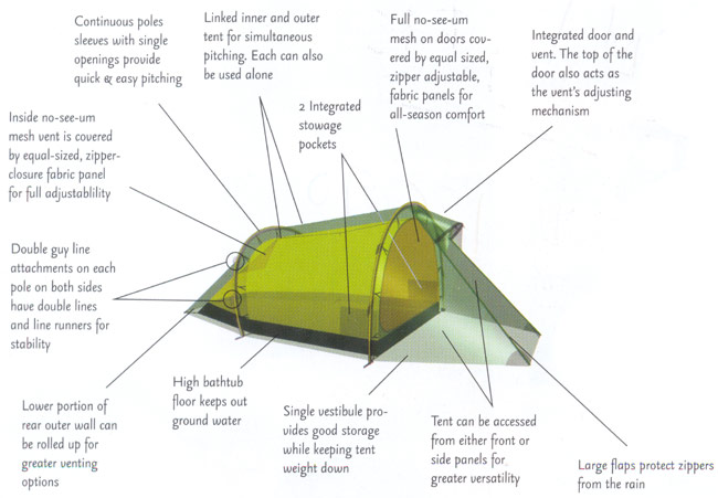 Hilleberg Nallo Tent features