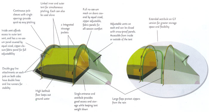 Hilleberg Nallo GT Tent features