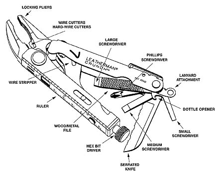 Leatherman Crunch  locking-pliers, diagram of tools open and labled