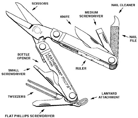 Leatherman Micra, diagram of tools open